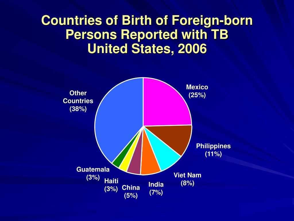 Countries of Birth of Foreign-born Persons Reported with TB