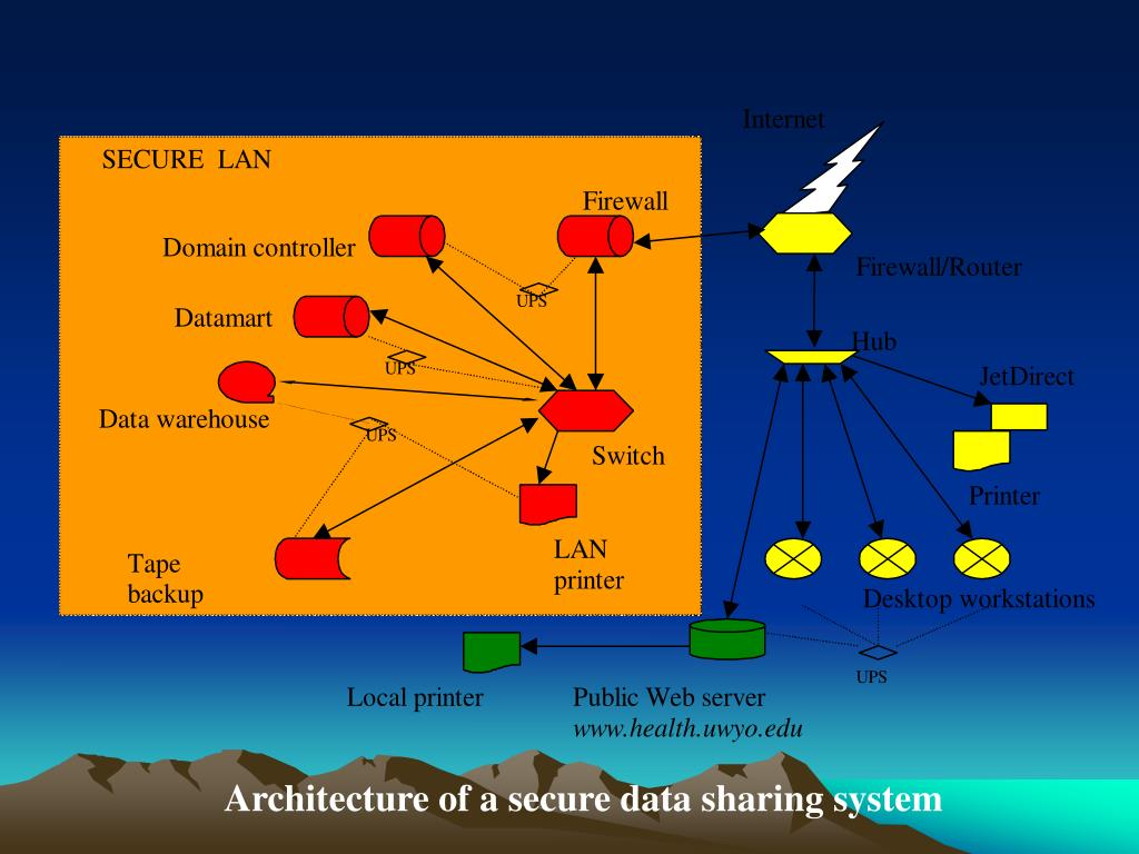 Architecture of a secure data sharing system