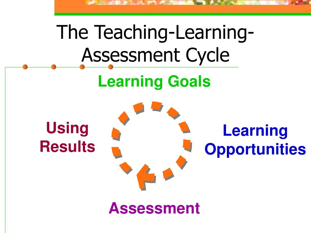 The Teaching-Learning-Assessment Cycle