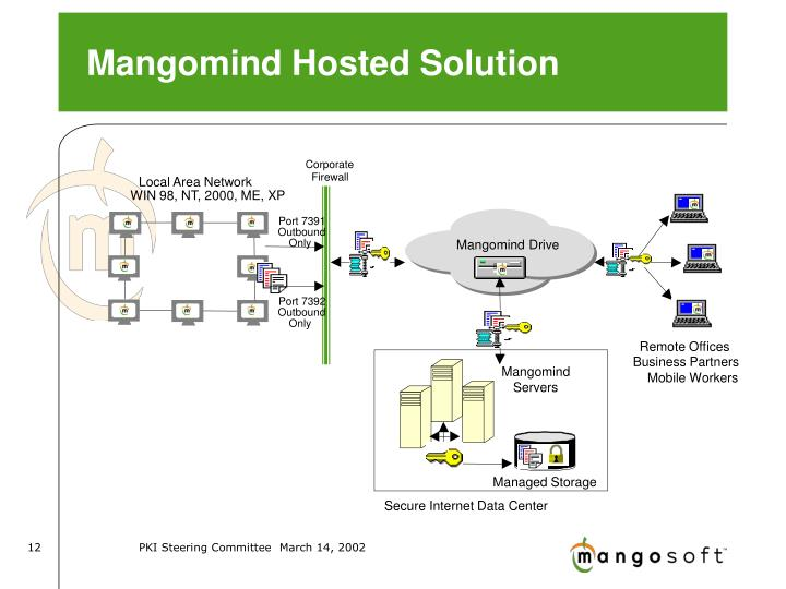 Mangomind Hosted Solution