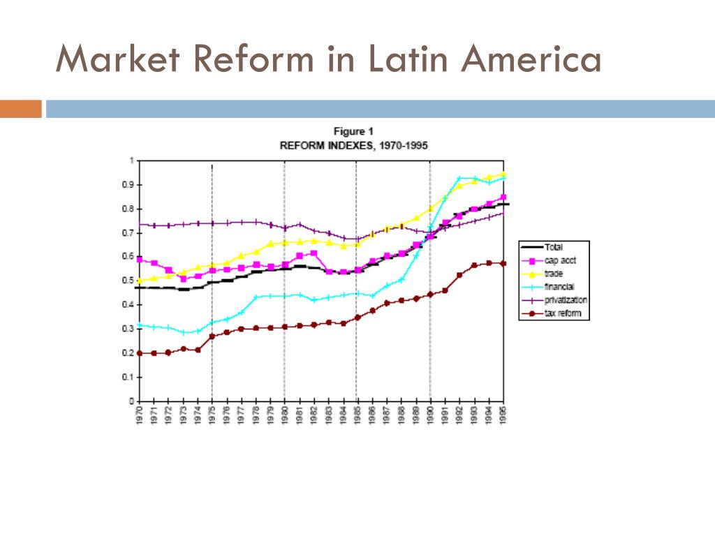 Market Reform in Latin America