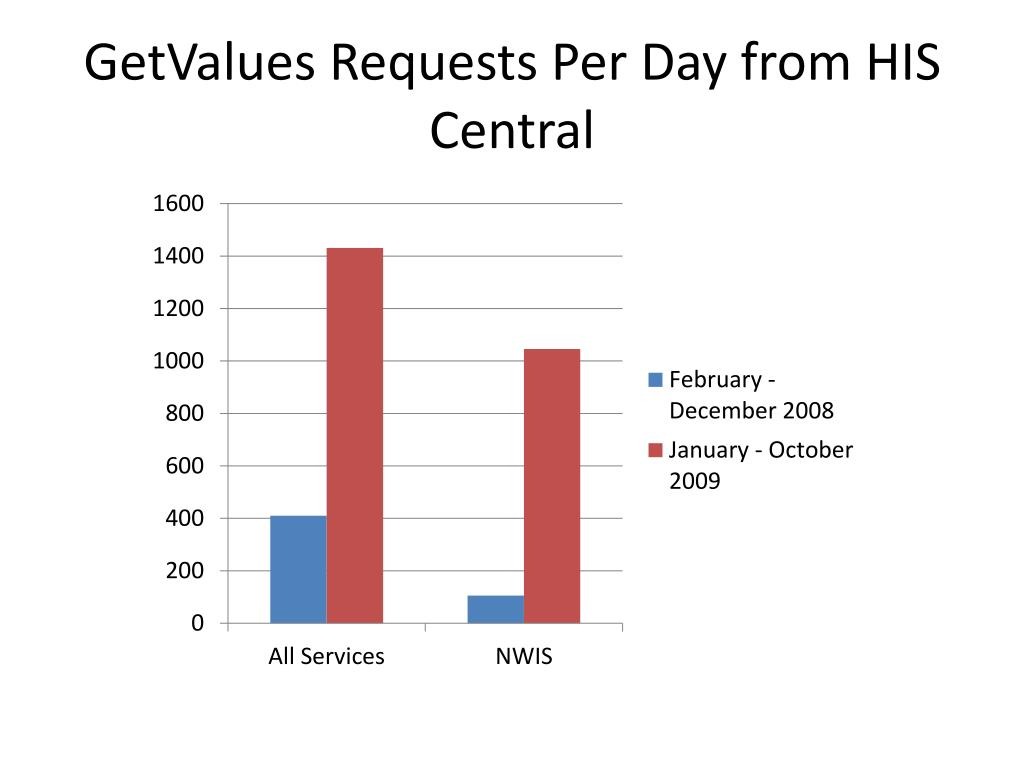 GetValues Requests Per Day from HIS Central