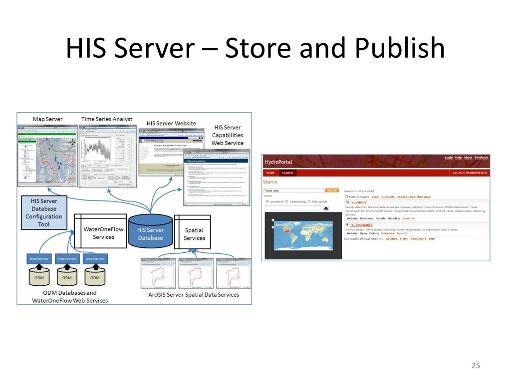 HIS Server – Store and Publish