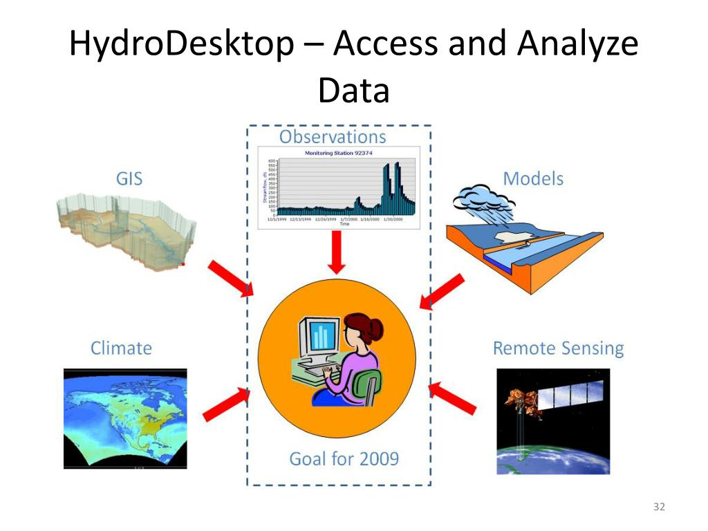 HydroDesktop – Access and Analyze Data