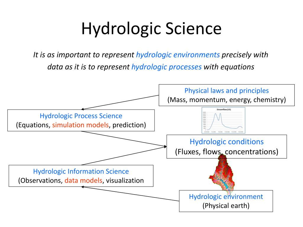 Hydrologic Science