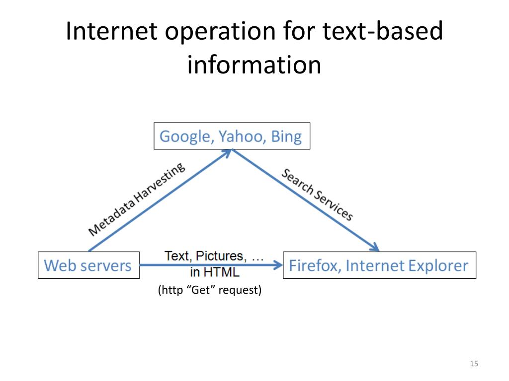 Internet operation for text-based information