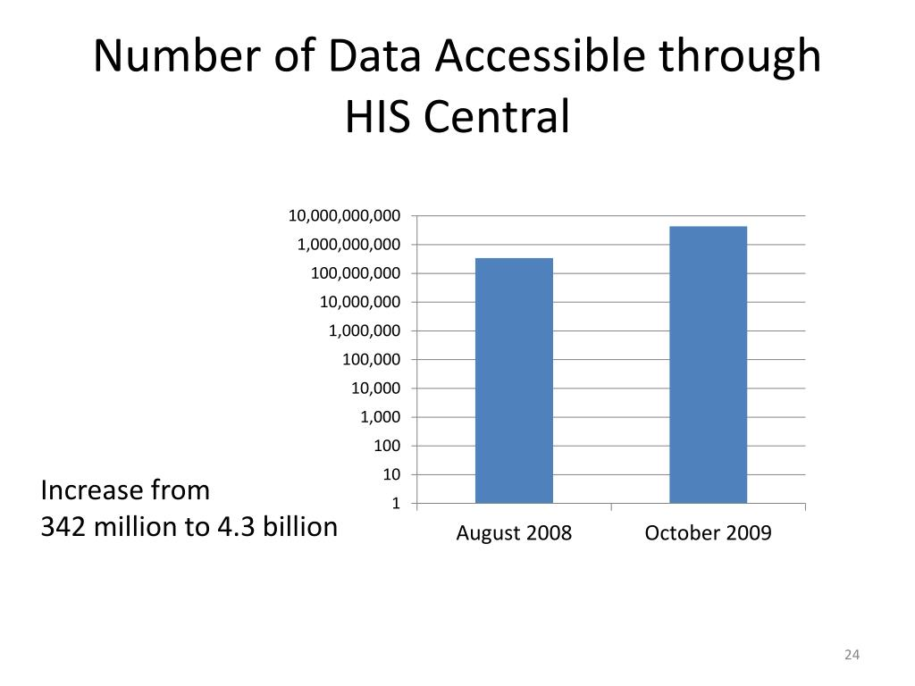 Number of Data Accessible through HIS Central