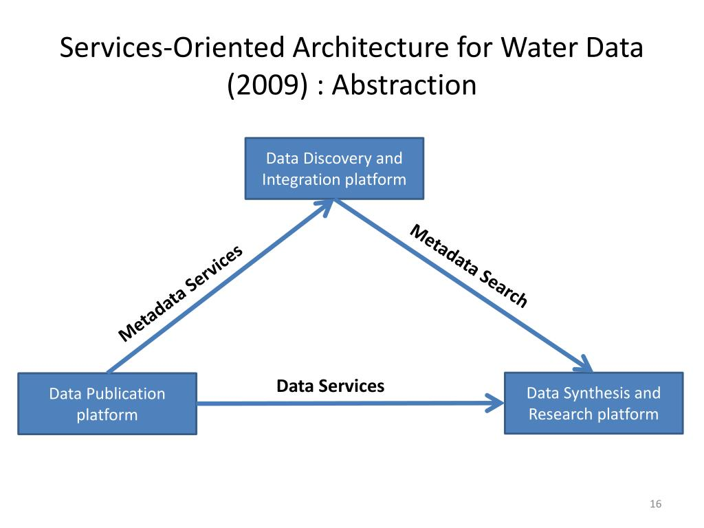 Services-Oriented Architecture for Water Data (2009) : Abstraction