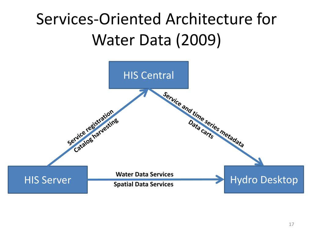 Services-Oriented Architecture for Water Data (2009)