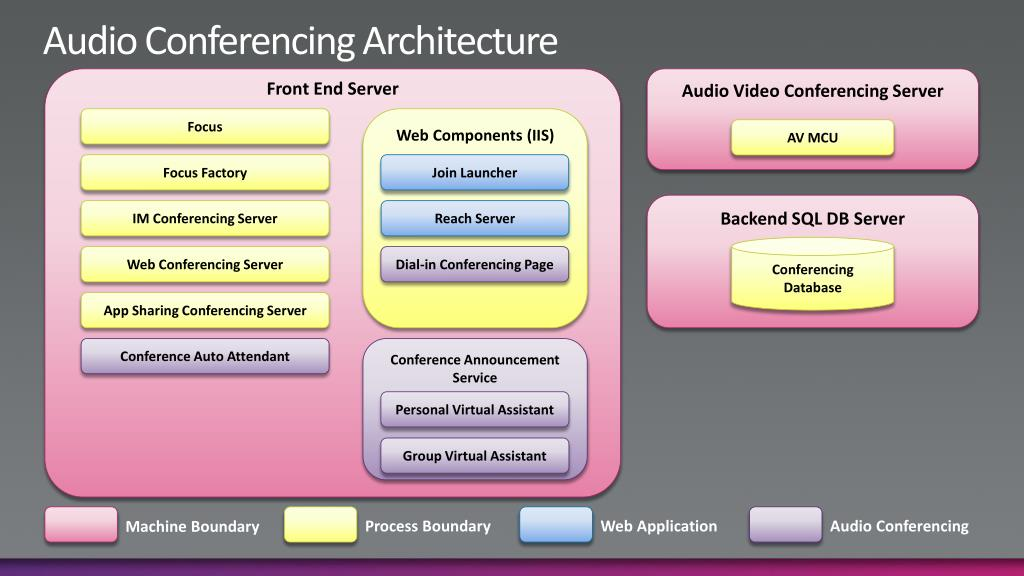 Audio Conferencing Architecture