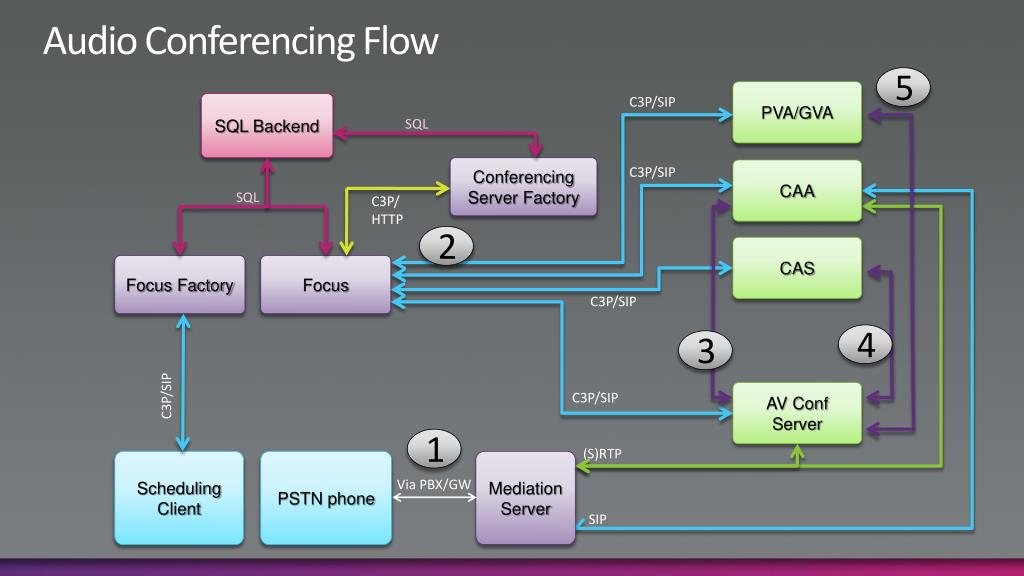 Audio Conferencing Flow