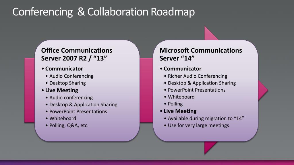 Conferencing  & Collaboration Roadmap