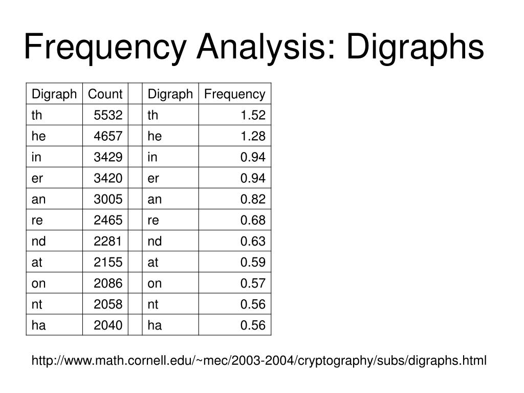 Frequency Analysis: Digraphs