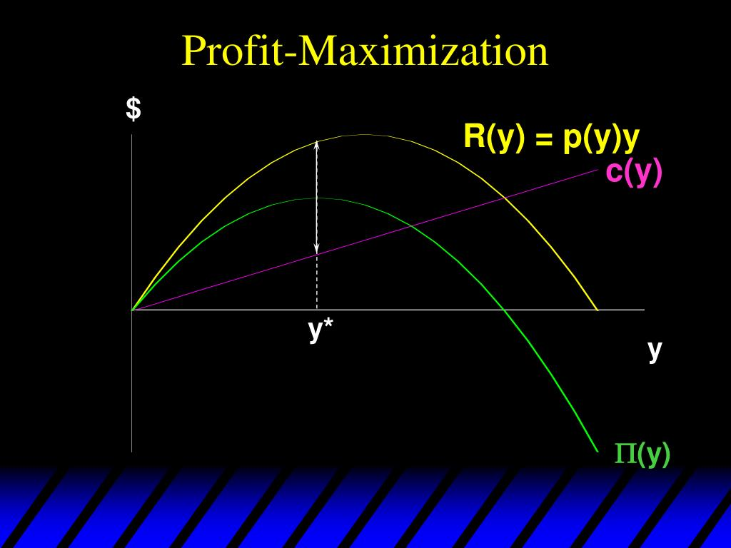 Profit-Maximization