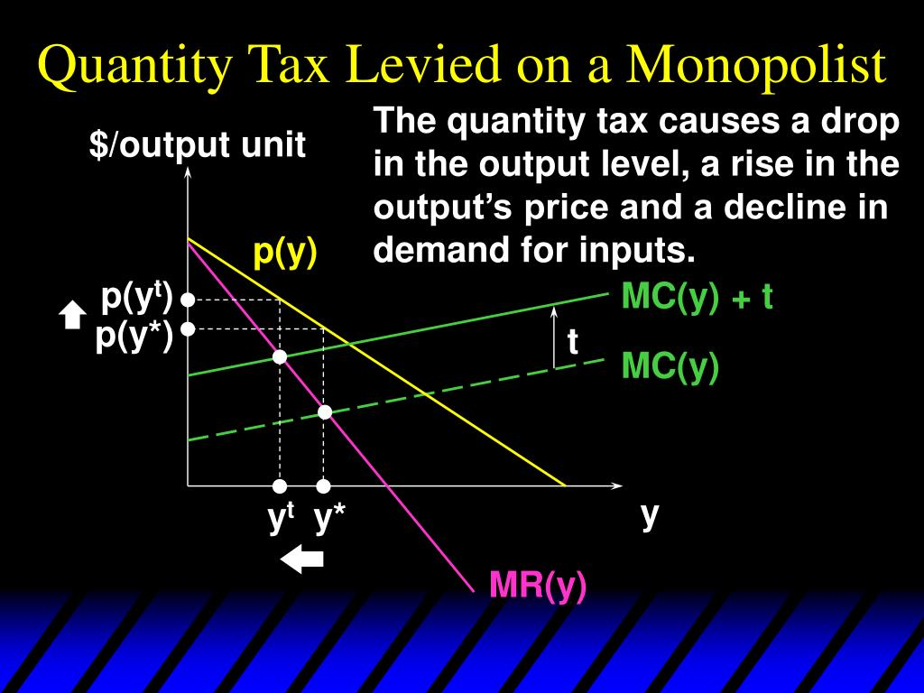 Quantity Tax Levied on a Monopolist