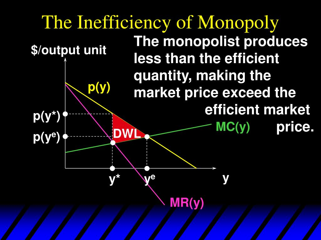 The Inefficiency of Monopoly