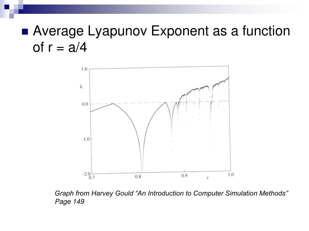 Average Lyapunov Exponent as a function of r = a/4
