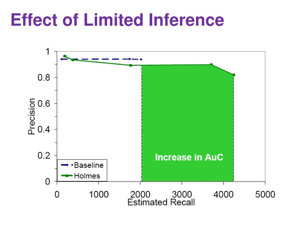 Effect of Limited Inference