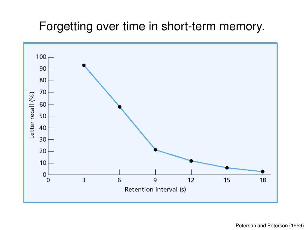 Forgetting over time in short-term memory.