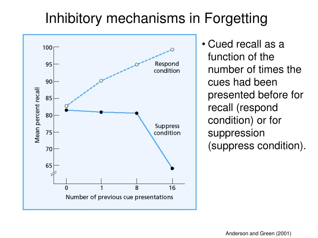 Cued recall as a function of the number of times the cues had been presented before for recall (respond condition) or for suppression (suppress condition).