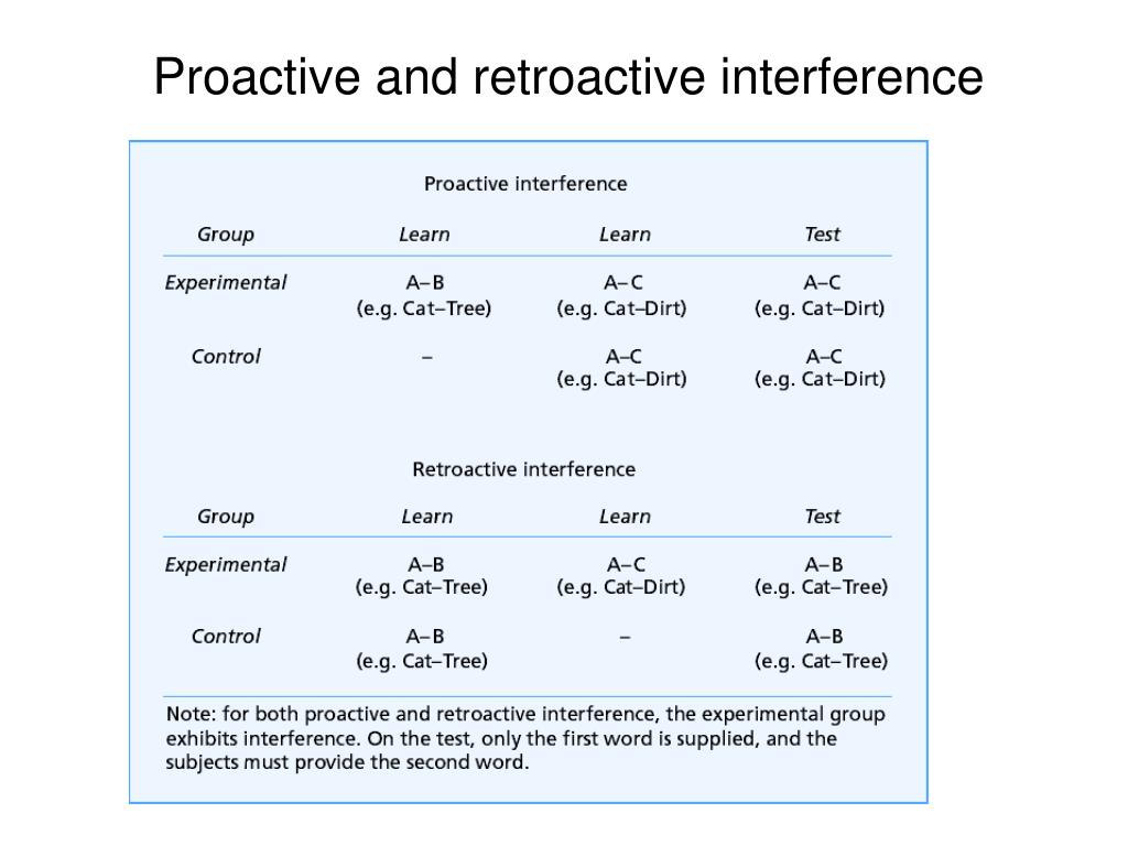 Proactive and retroactive interference
