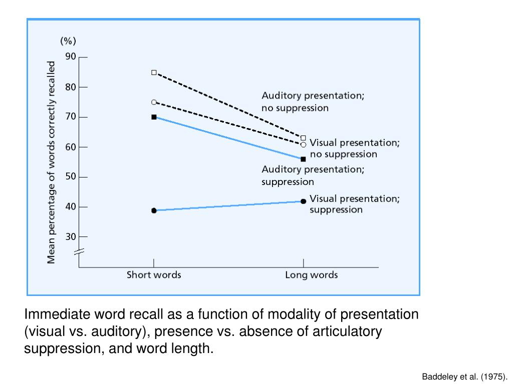 Immediate word recall as a function of modality of presentation (visual vs. auditory), presence vs. absence of articulatory suppression, and word length.