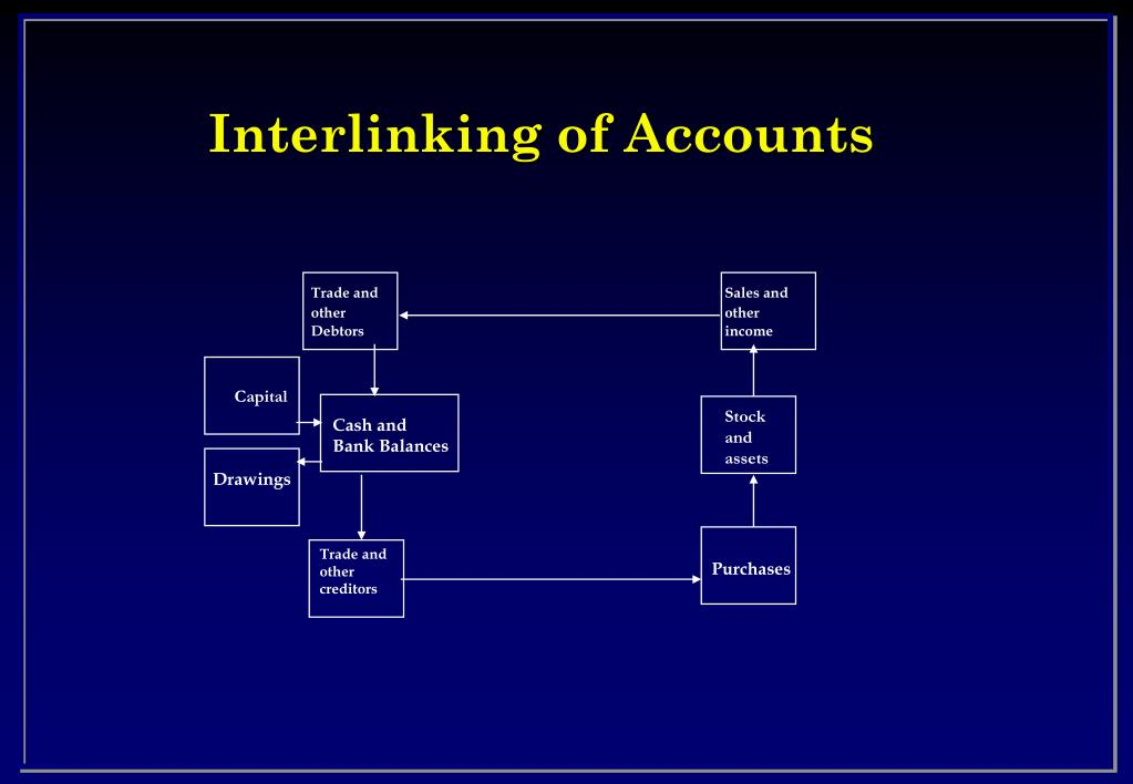 Interlinking of Accounts