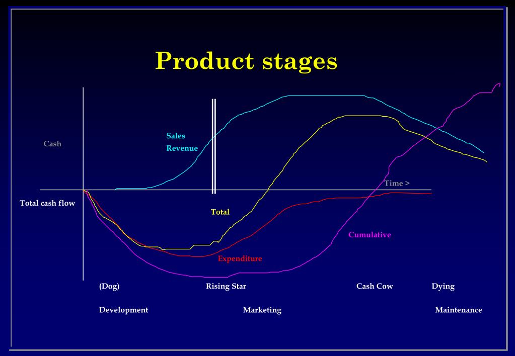 Product stages
