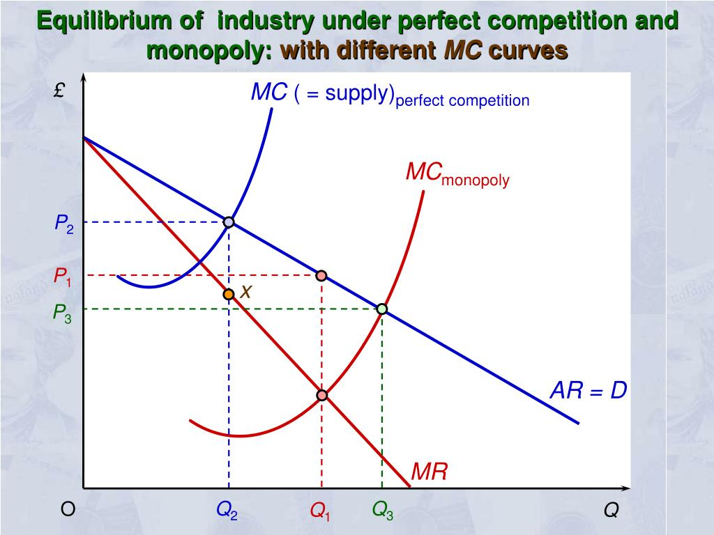 Equilibrium of  industry under perfect competition and monopoly: