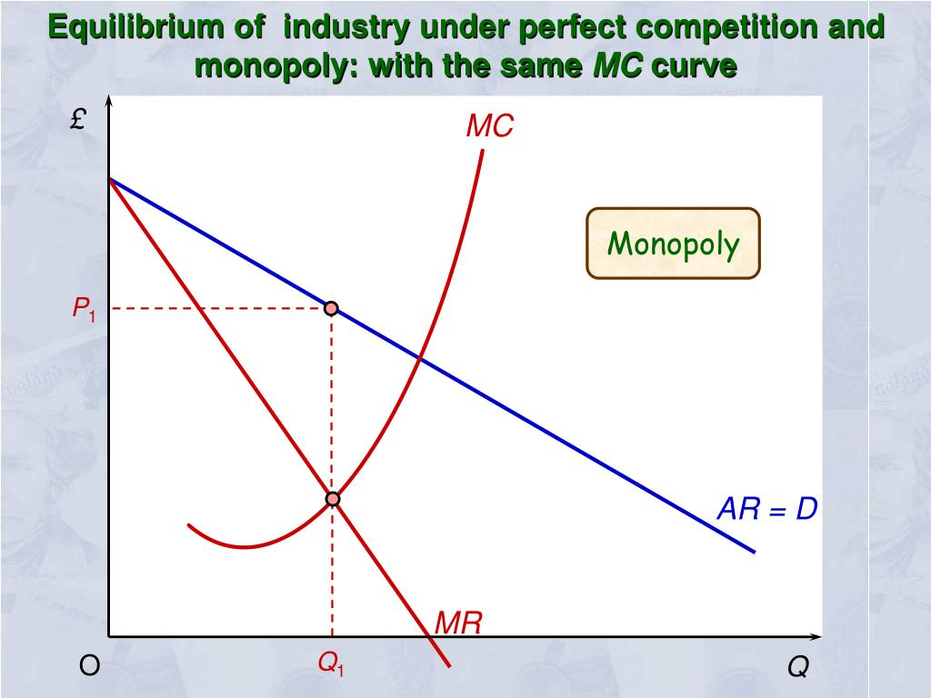 Equilibrium of  industry under perfect competition and monopoly: with the same