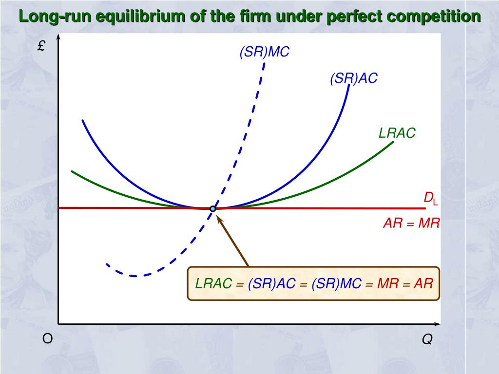 Long-run equilibrium of the firm under perfect competition