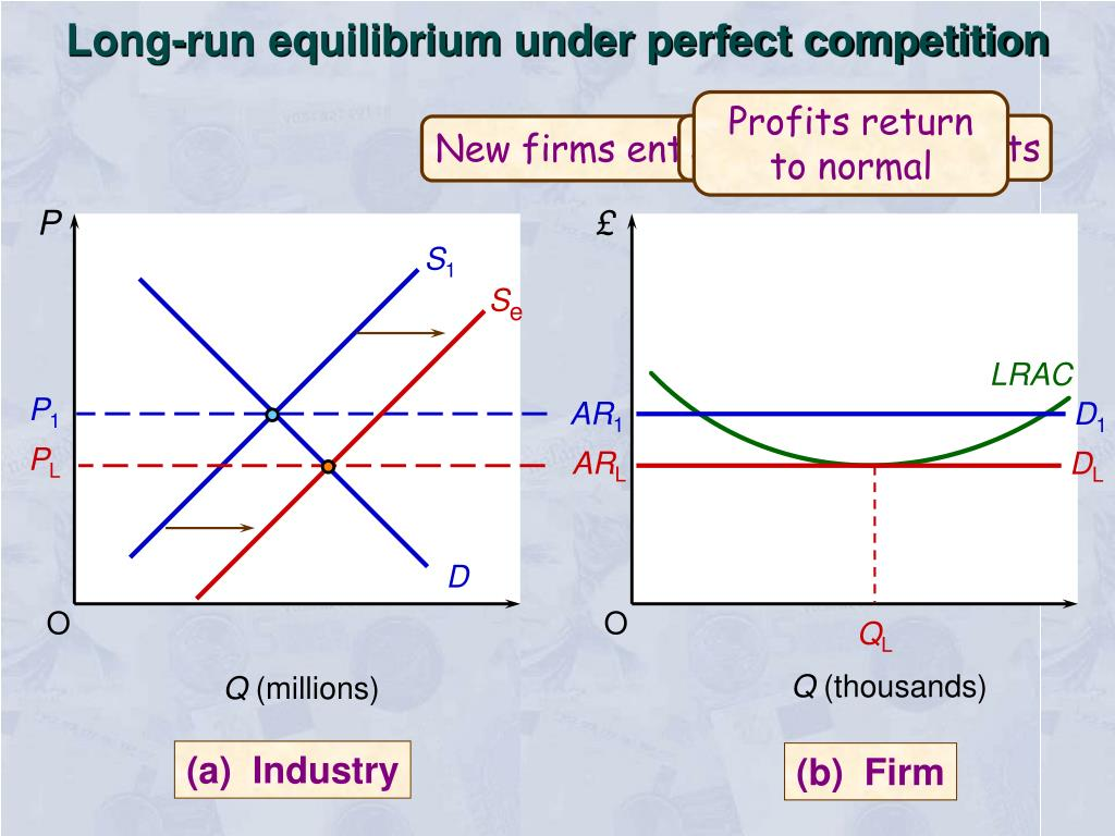 Long-run equilibrium under perfect competition