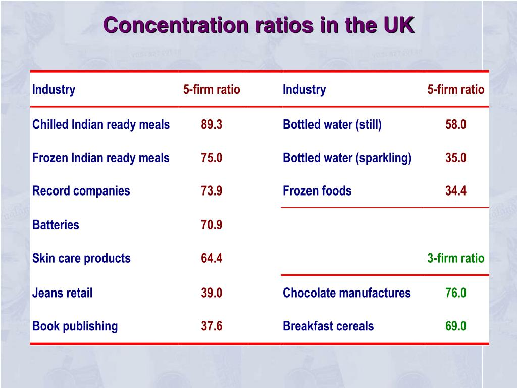 Concentration ratios in the UK