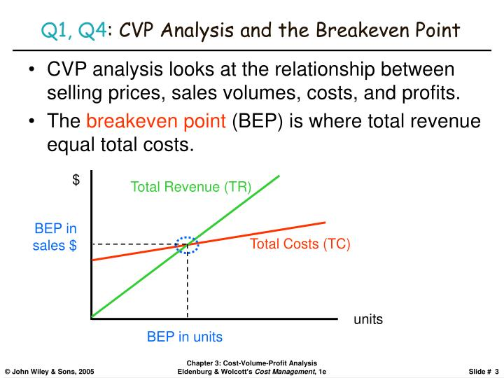 Q1 q4 cvp analysis and the breakeven point