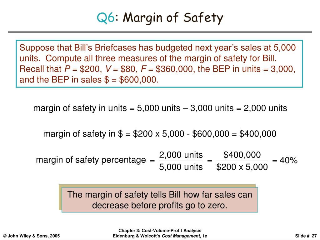 margin of safety percentage