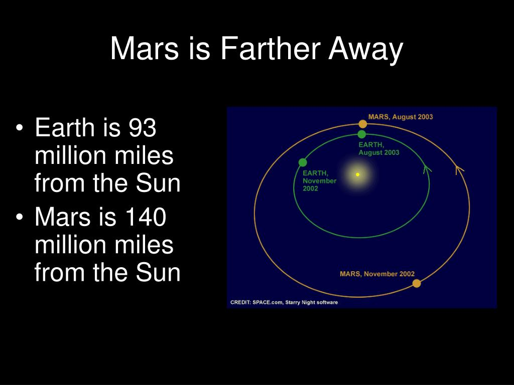 Mars is Farther Away