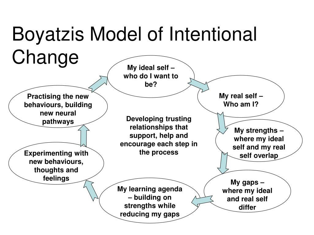 Boyatzis Model of Intentional Change