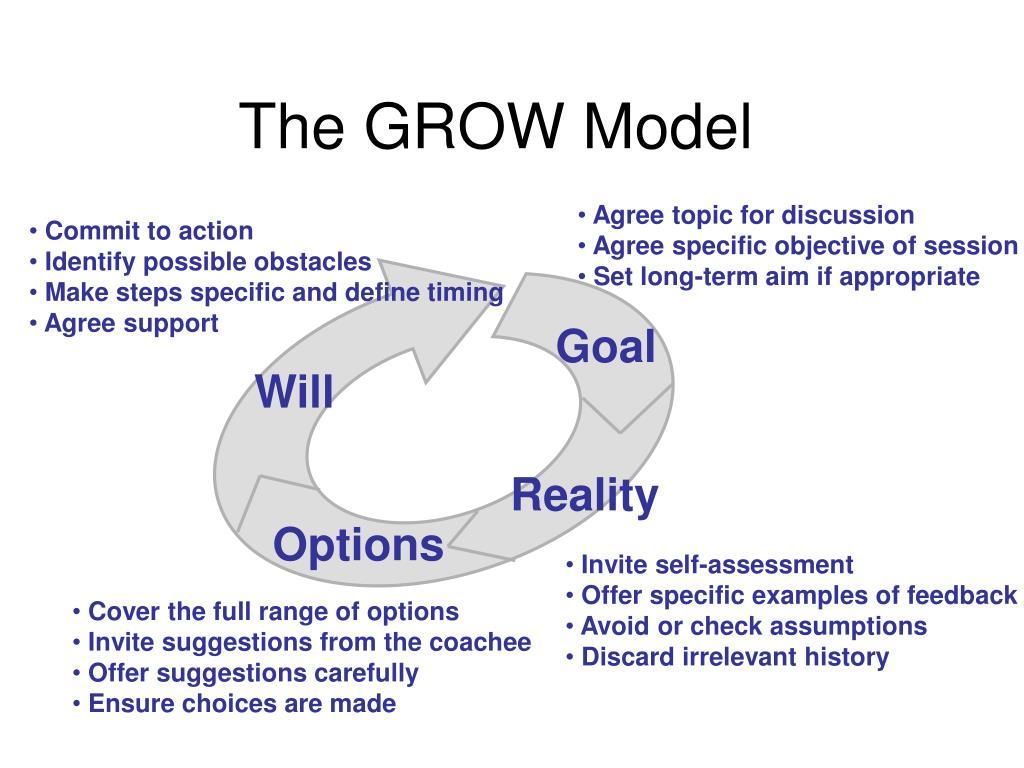 The GROW Model