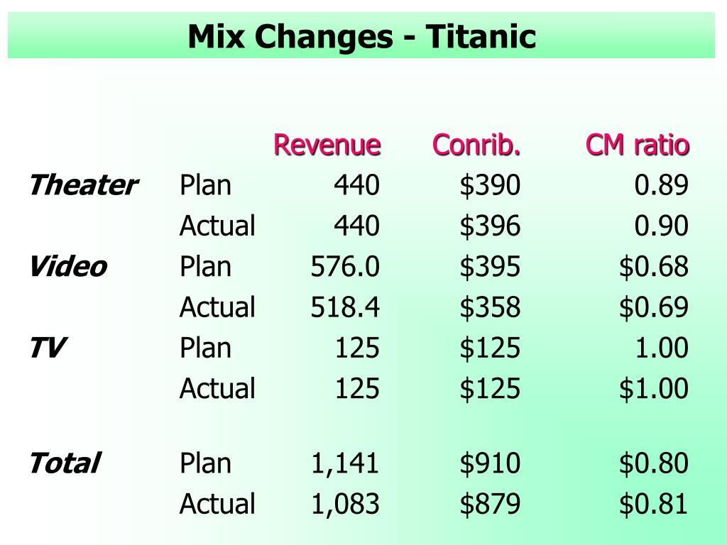 Mix Changes - Titanic