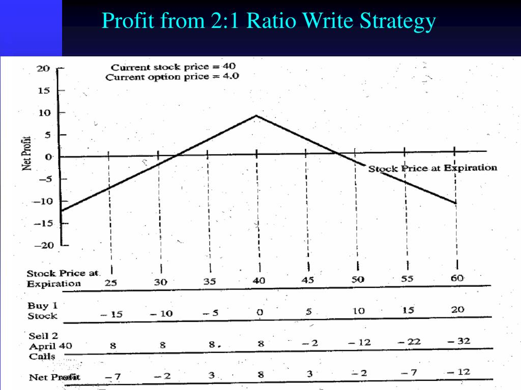Profit from 2:1 Ratio Write Strategy
