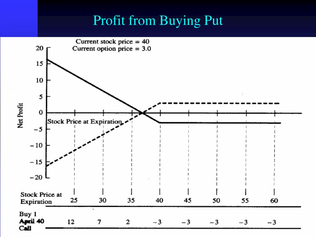 Profit from Buying Put
