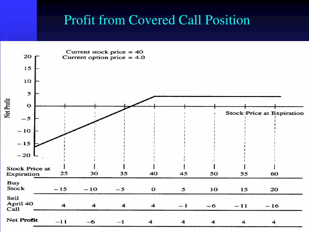 Profit from Covered Call Position
