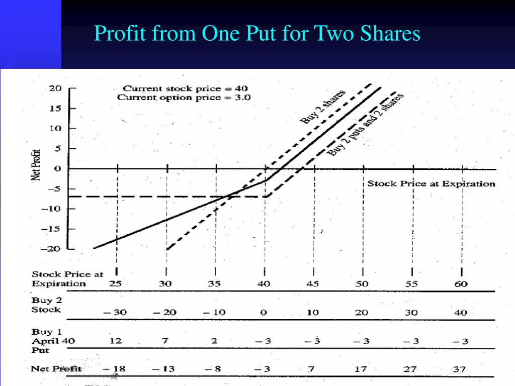 Profit from One Put for Two Shares
