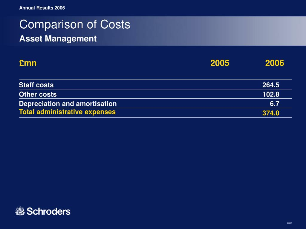 Comparison of Costs