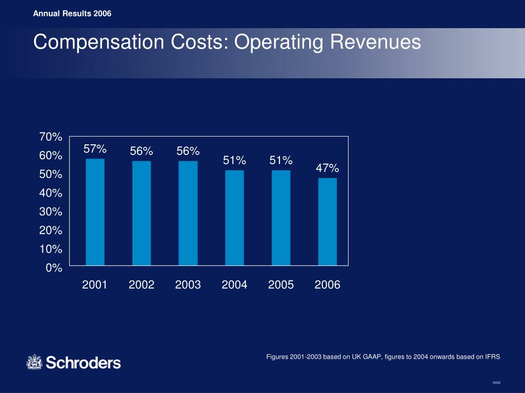 Compensation Costs: Operating Revenues