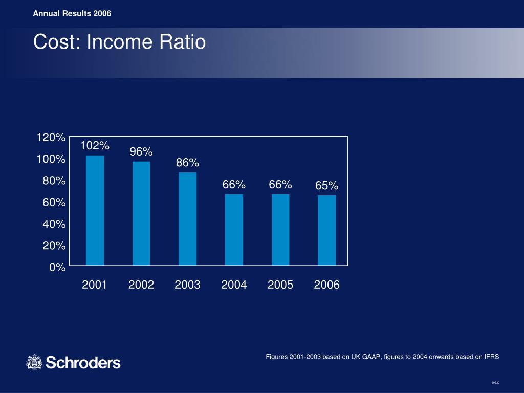 Cost: Income Ratio