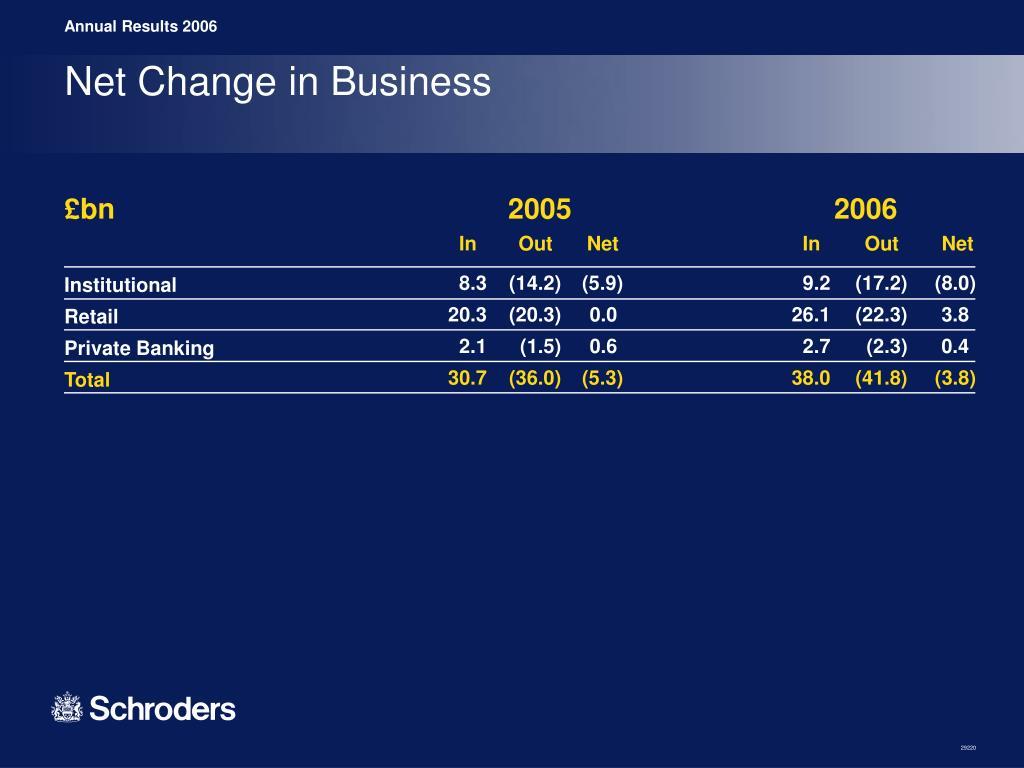 Net Change in Business