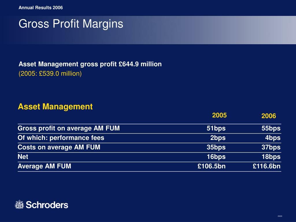 Gross Profit Margins