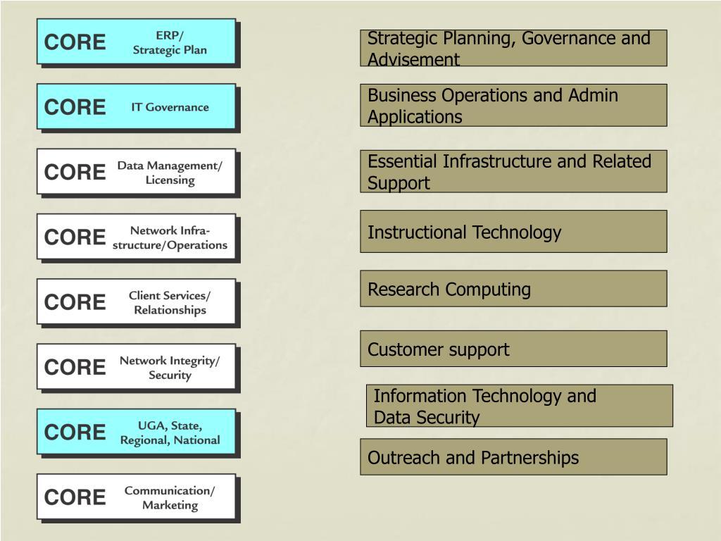 Strategic Planning, Governance and