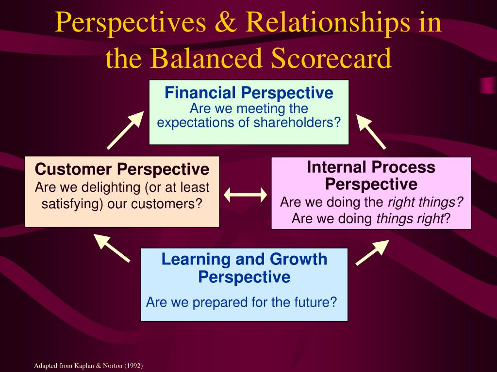 Perspectives & Relationships in the Balanced Scorecard